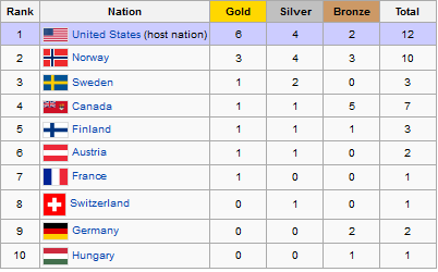 olympics medal table